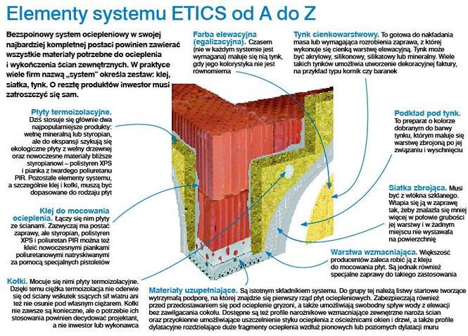 Elementy systemu ETICS