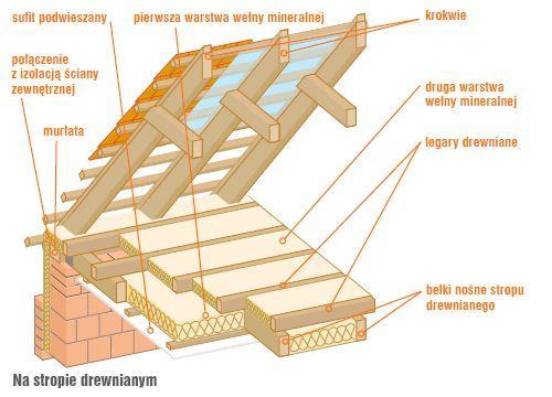 Jak ocieplić drewniany strop